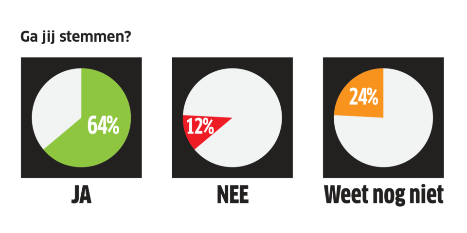 64% gaat stemmen, 12% gaat niet stemmen en 24% weet het nog niet