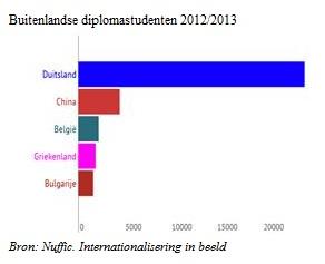 Buitenlandse diplomastudenten