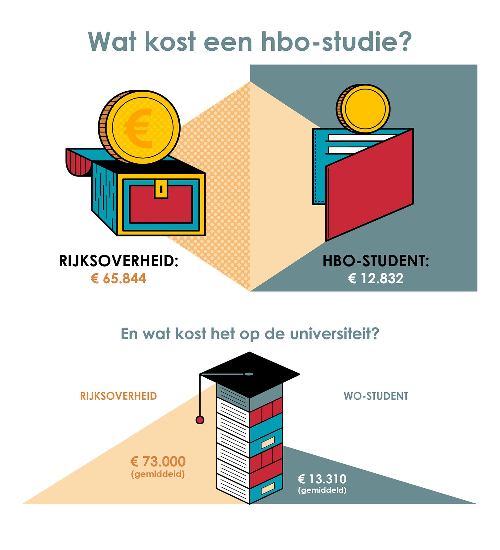 Wat kost een hbo studie profielen for Wat kost een professionele behanger