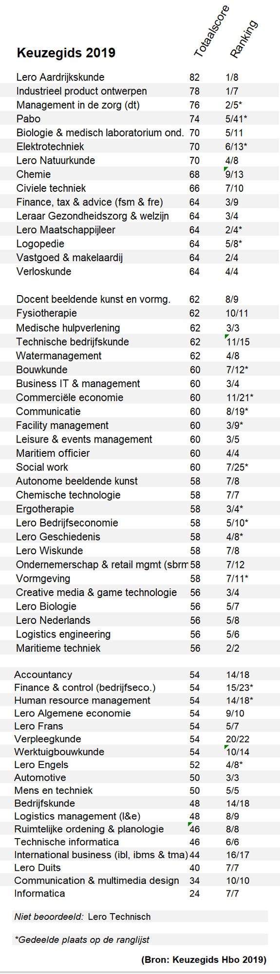 Keuzegids lijst met oordelen over alle HR-opleidingen