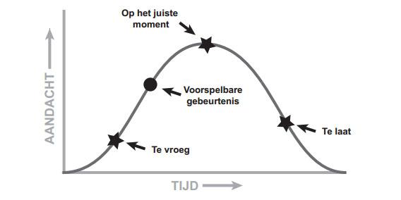 Het inhaak-model