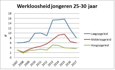 Beeld van een grafiek met werkloosheid jongeren 25-30 jaar van 2007 tot en met 2017